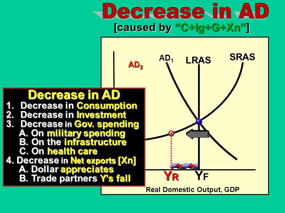 Decrease in AD Decrease in AD YR YF [caused by C+Ig+G+Xn ] SRAS LRAS